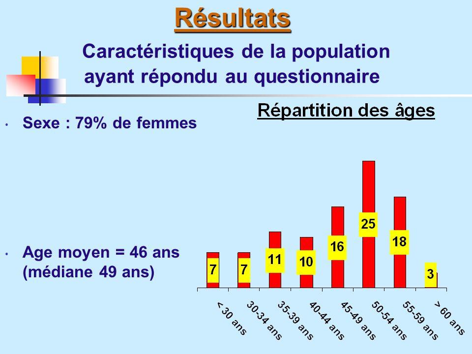 Résultats Caractéristiques de la population ayant répondu au questionnaire