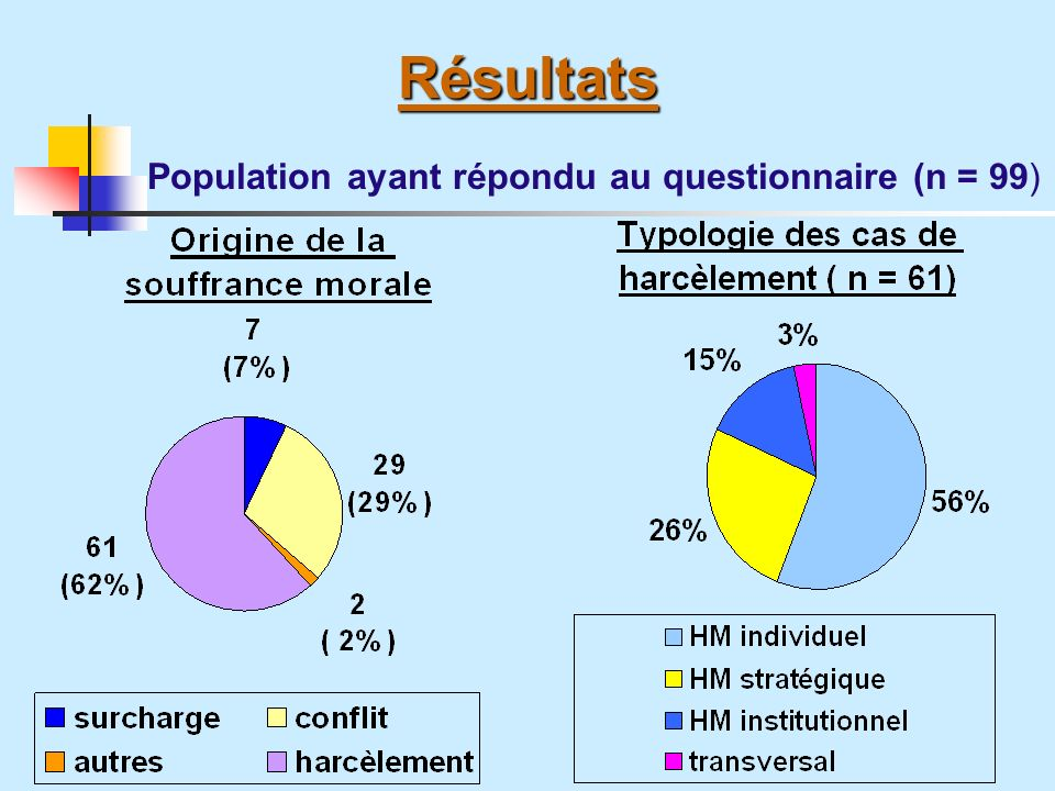 Population ayant répondu au questionnaire (n = 99)