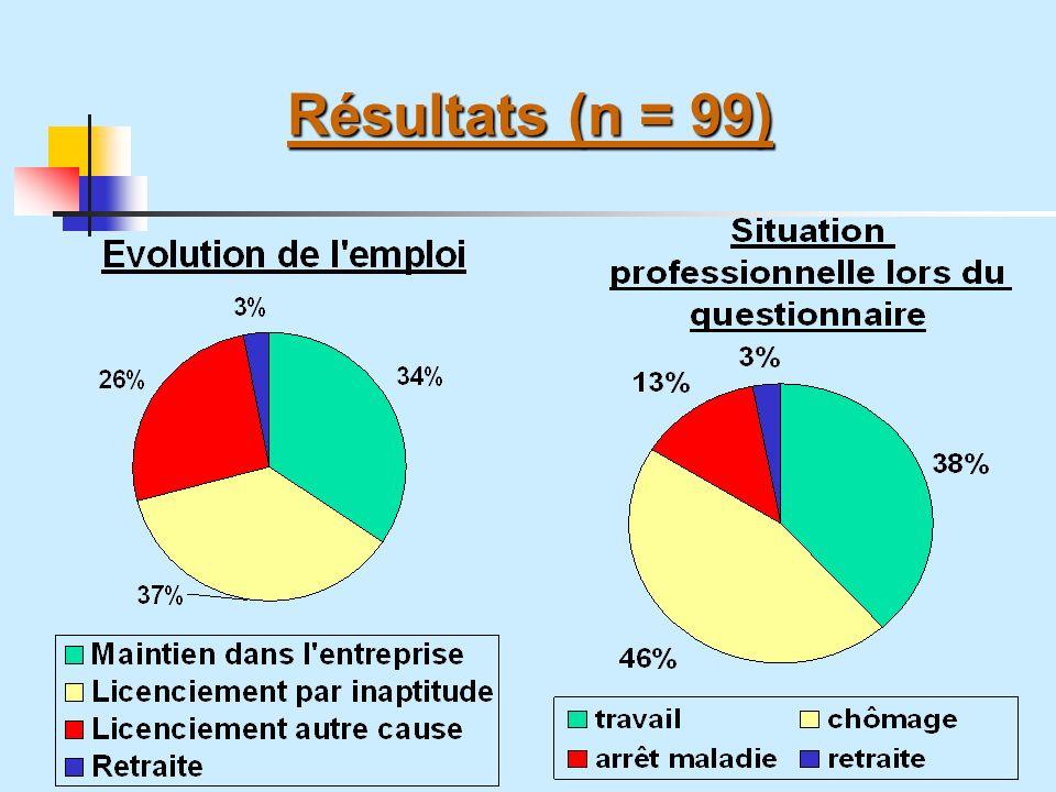 Résultats (n = 99)