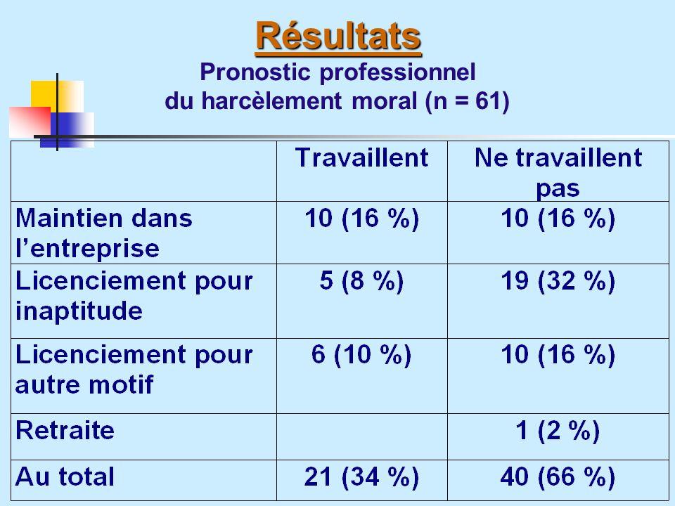 Résultats Pronostic professionnel du harcèlement moral (n = 61)