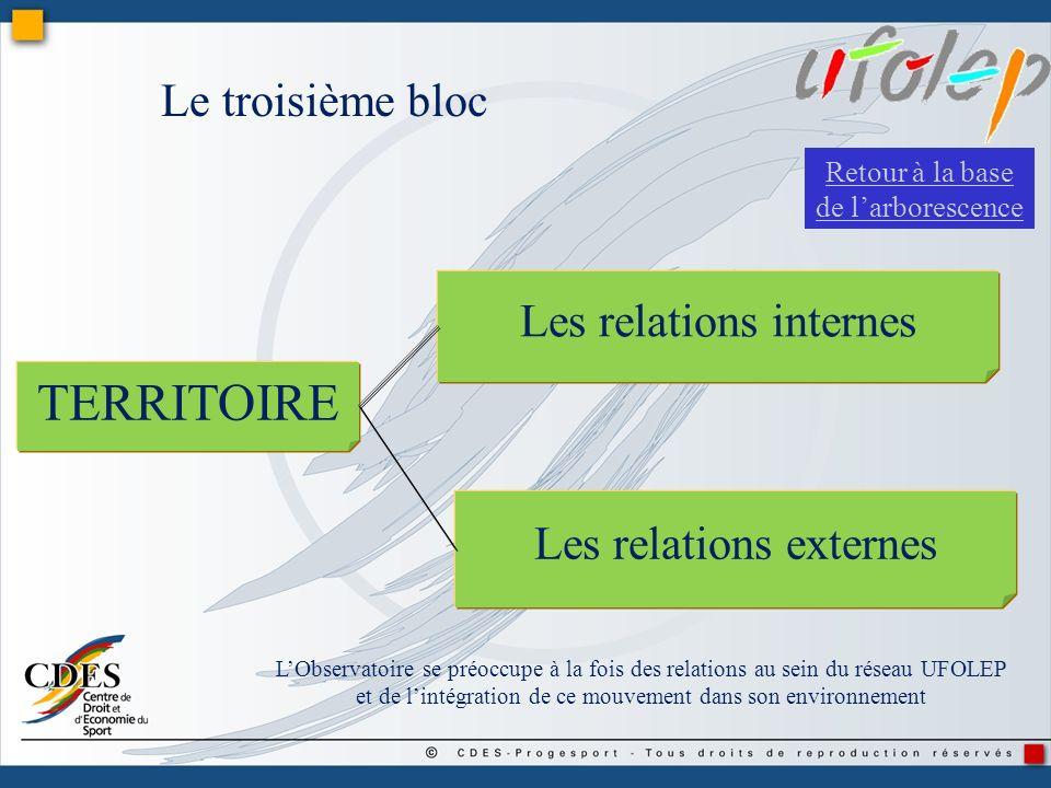 TERRITOIRE Le troisième bloc Les relations internes