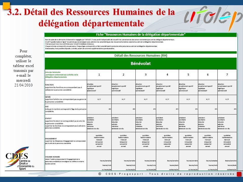3.2. Détail des Ressources Humaines de la délégation départementale