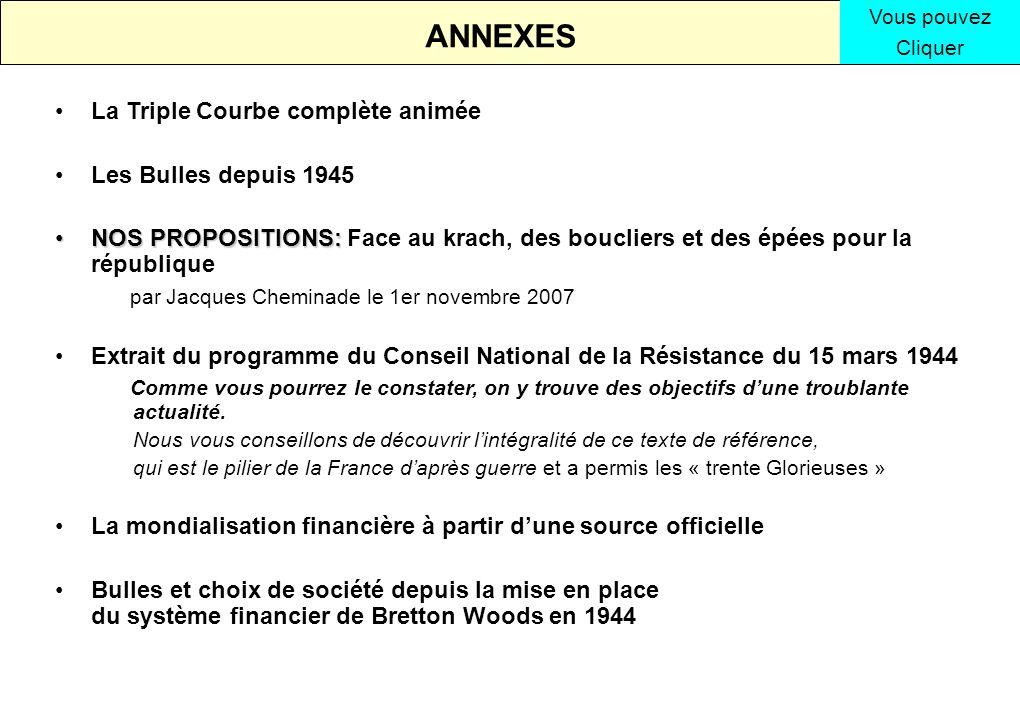 ANNEXES La Triple Courbe complète animée Les Bulles depuis 1945