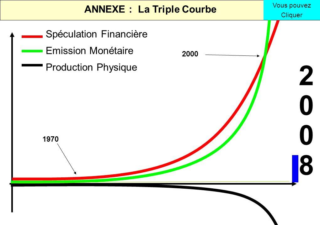ANNEXE : La Triple Courbe