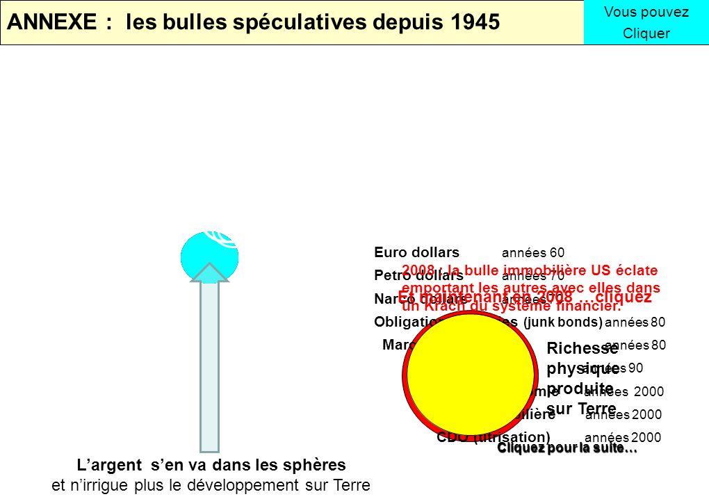 ANNEXE : les bulles spéculatives depuis 1945