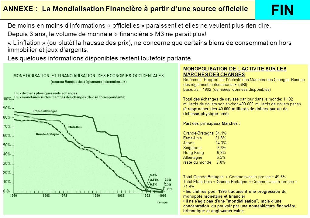 ANNEXE : La Mondialisation Financière à partir d'une source officielle