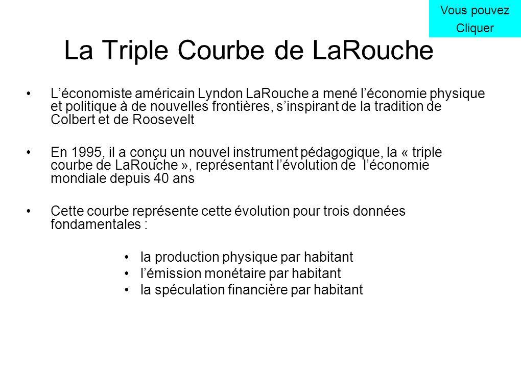 La Triple Courbe de LaRouche