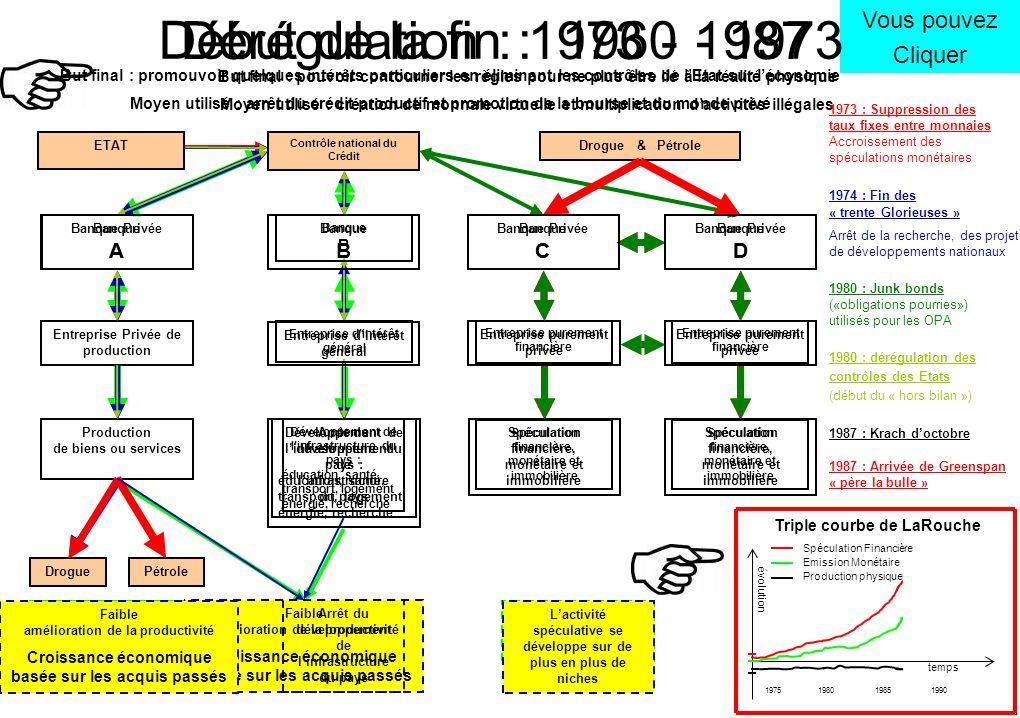Dérégulation : 1973 - 1987 Début de la fin : 1960 - 1973 Vous pouvez