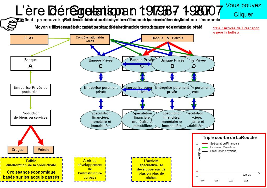 L'ère de Greenspan : 1987 - 2007 Dérégulation : 1973 - 1987
