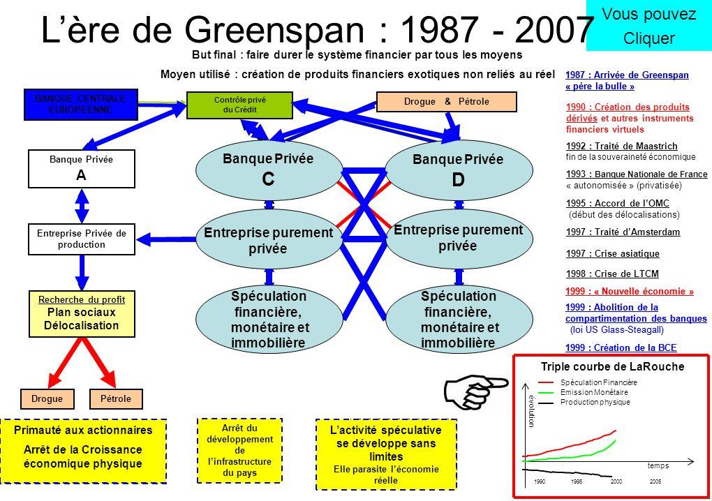 L'ère de Greenspan : 1987 - 2007 C D Vous pouvez Cliquer A C D