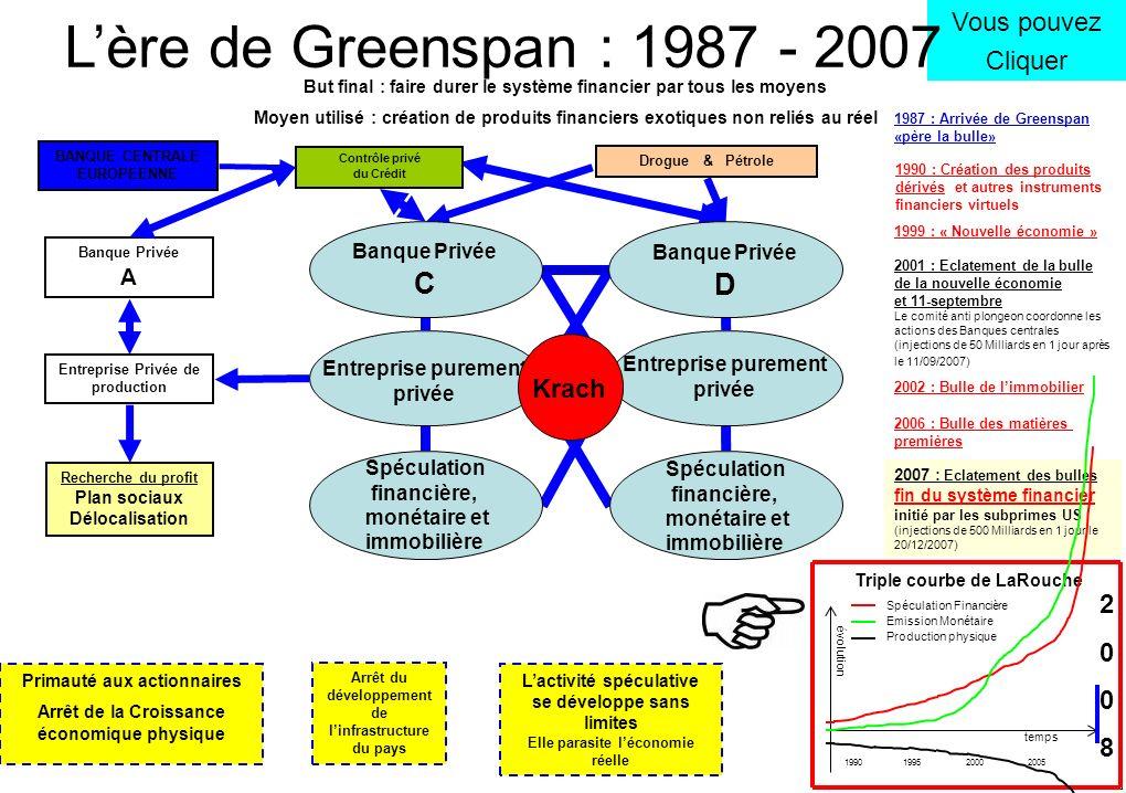 L'ère de Greenspan : 1987 - 2007 C D Vous pouvez Cliquer Krach 2 8 A C