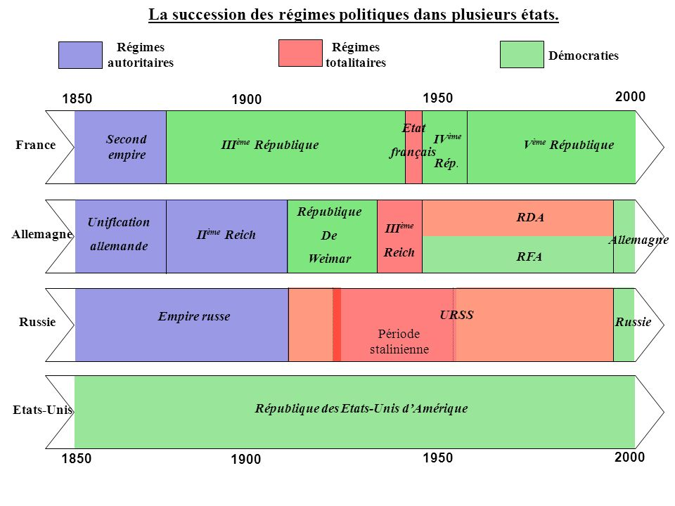 La succession des régimes politiques dans plusieurs états.