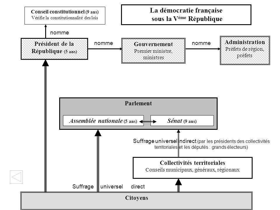 La démocratie française sous la Véme République