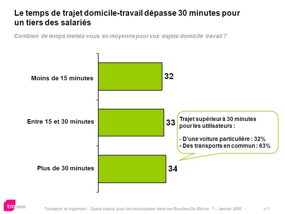 Le temps de trajet domicile-travail dépasse 30 minutes pour un tiers des salariés