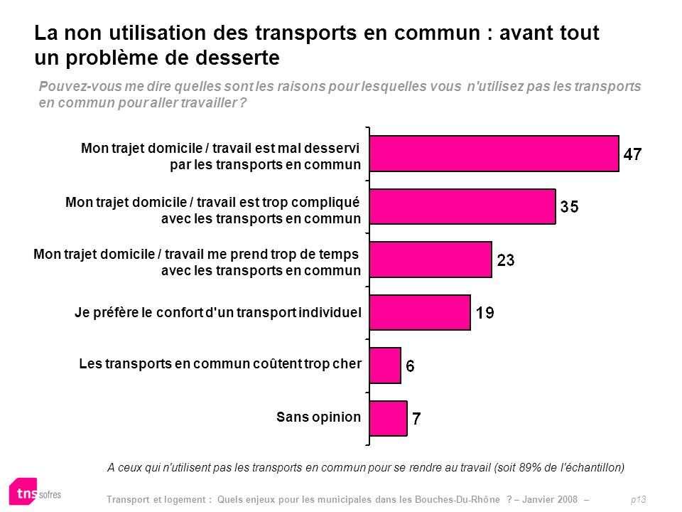 La non utilisation des transports en commun : avant tout un problème de desserte
