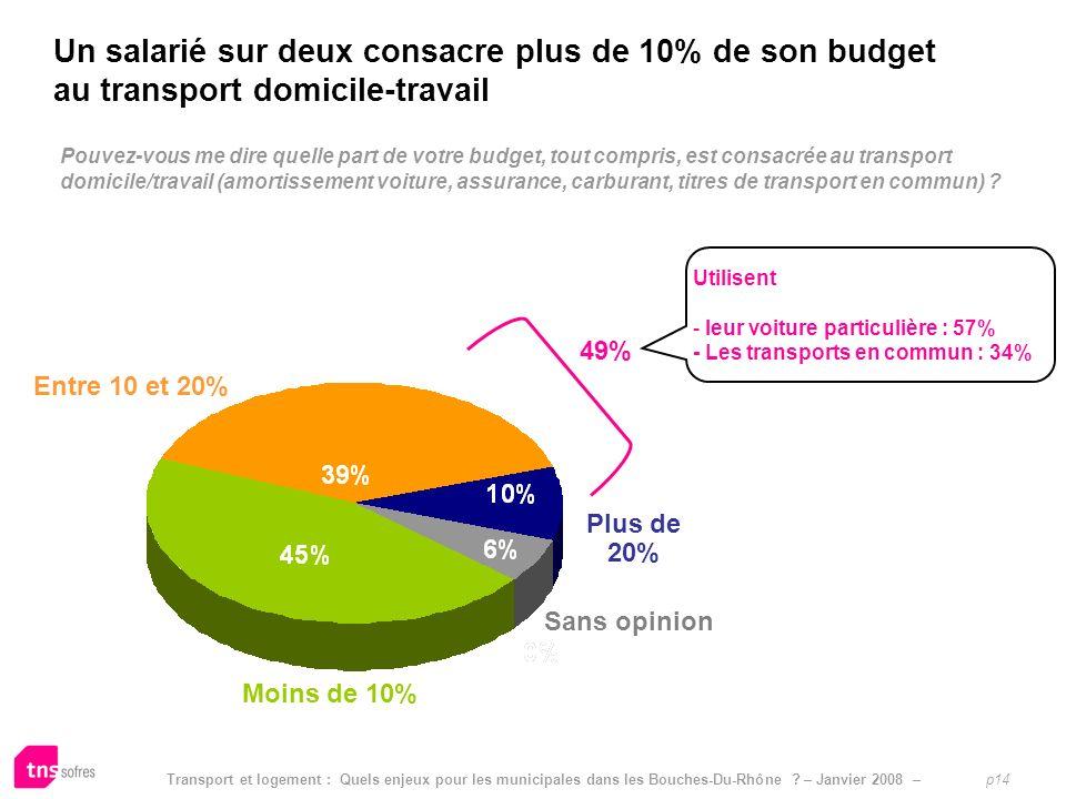 Un salarié sur deux consacre plus de 10% de son budget au transport domicile-travail