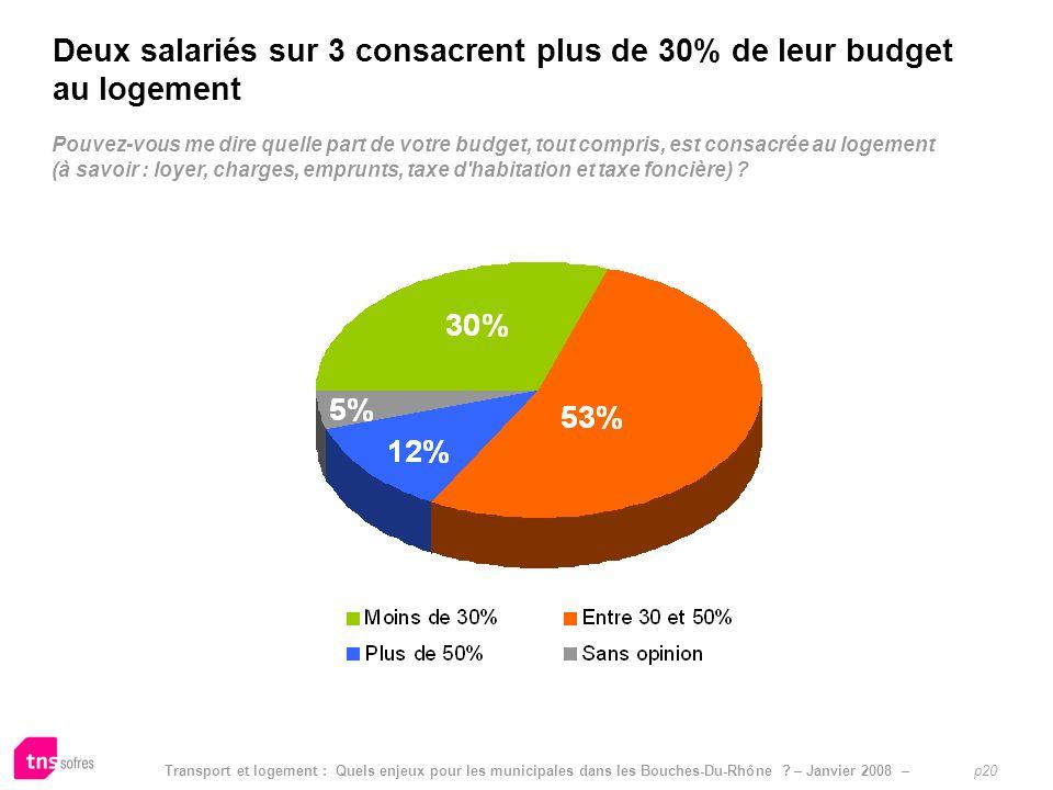 Deux salariés sur 3 consacrent plus de 30% de leur budget au logement