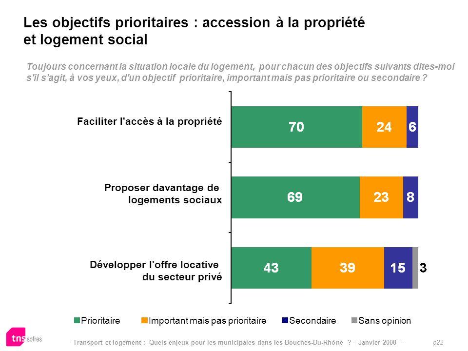 Les objectifs prioritaires : accession à la propriété et logement social