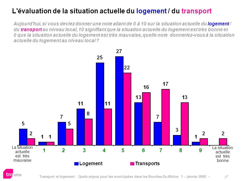 L évaluation de la situation actuelle du logement / du transport