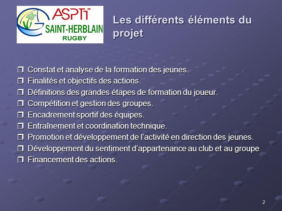 Les différents éléments du projet
