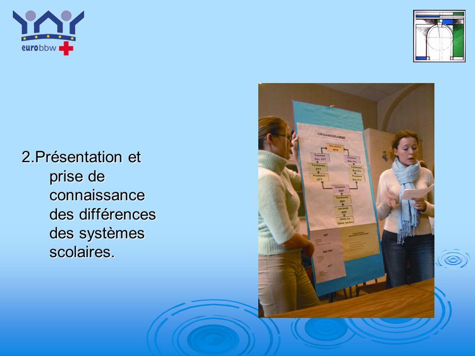2.Présentation et prise de connaissance des différences des systèmes scolaires.
