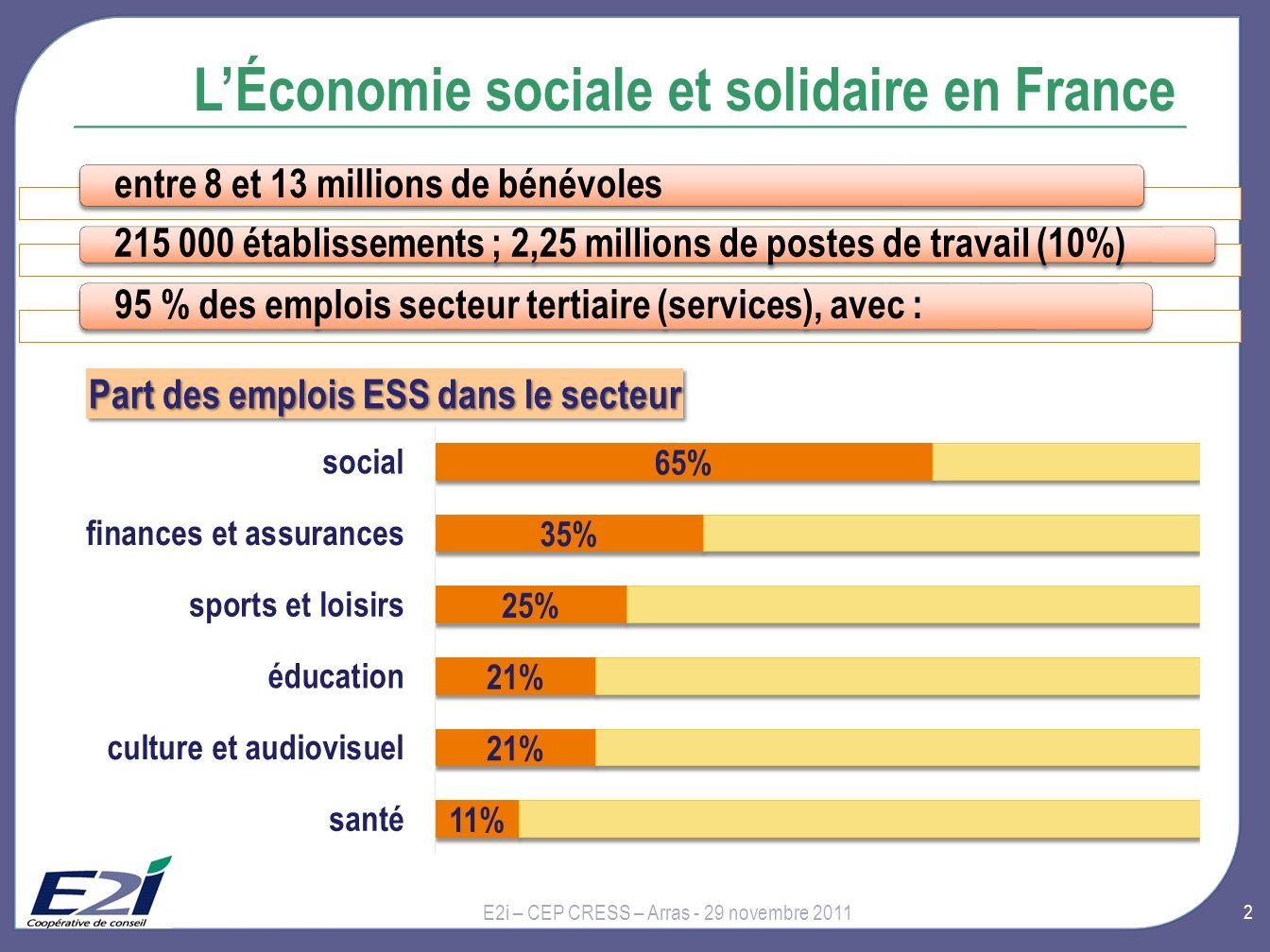 L'Économie sociale et solidaire en France