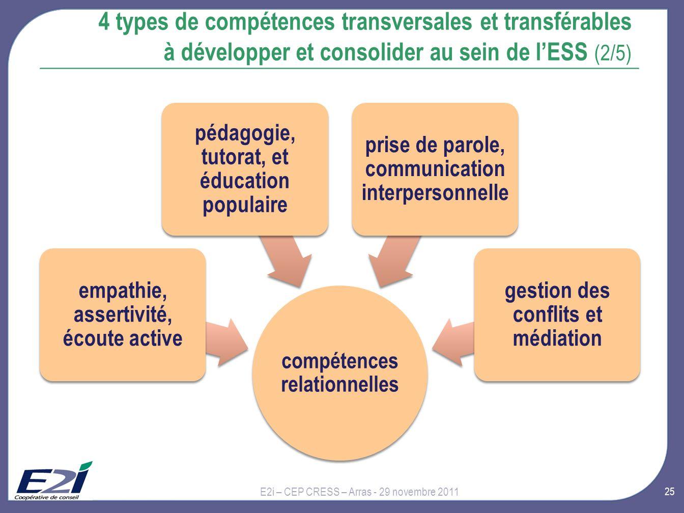 29 novembre 2011 4 types de compétences transversales et transférables à développer et consolider au sein de l'ESS (2/5)