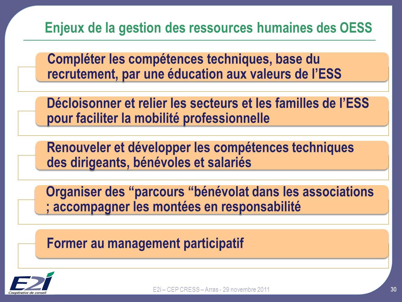 Enjeux de la gestion des ressources humaines des OESS