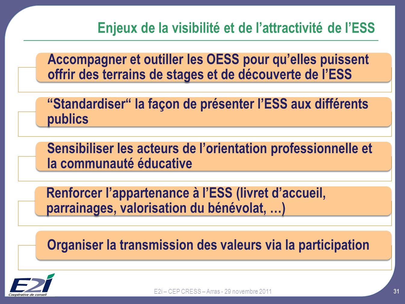 Enjeux de la visibilité et de l'attractivité de l'ESS