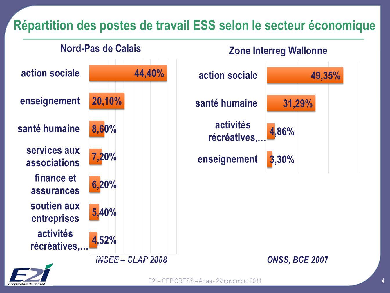 Répartition des postes de travail ESS selon le secteur économique