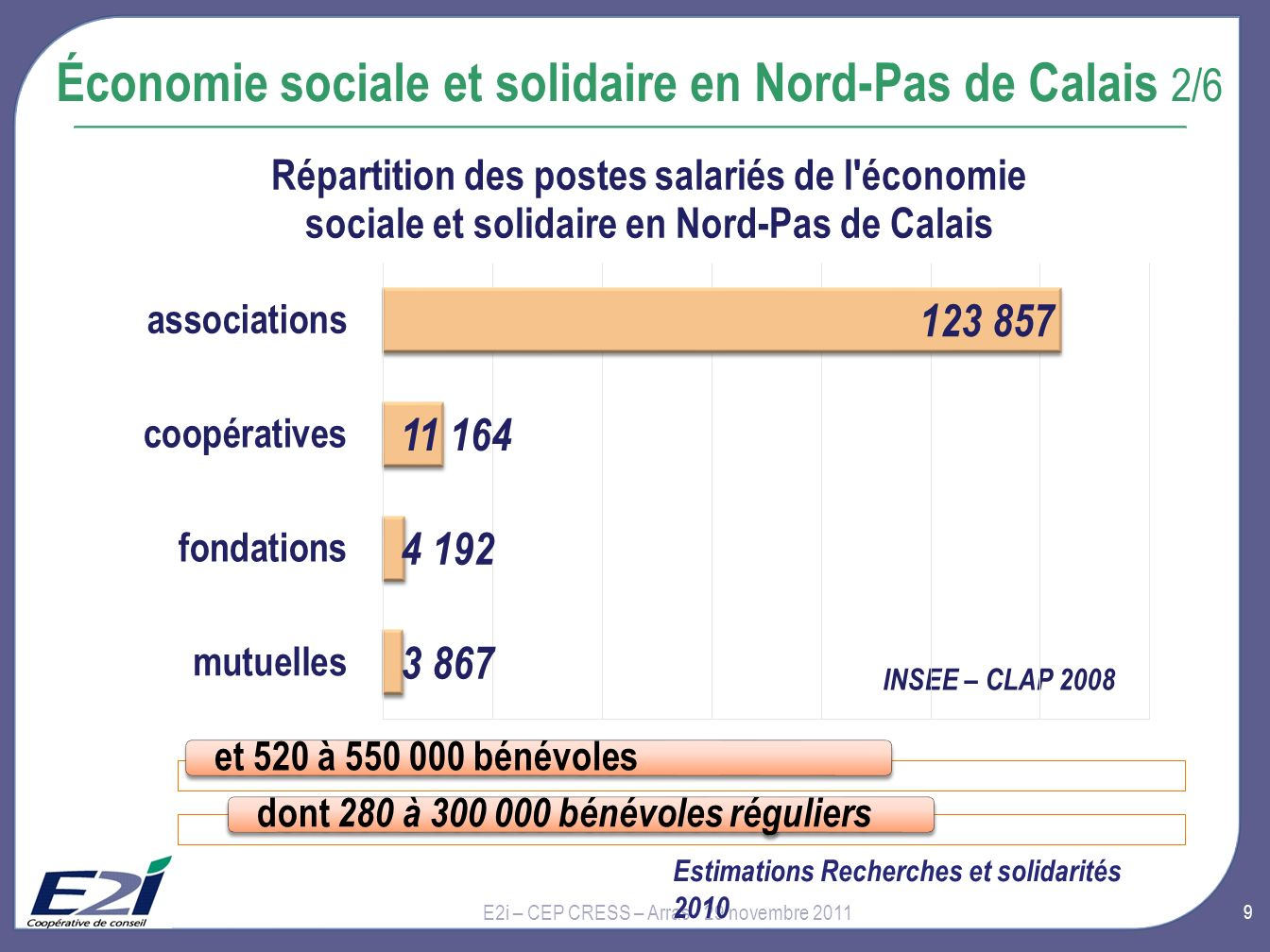 Économie sociale et solidaire en Nord-Pas de Calais 2/6
