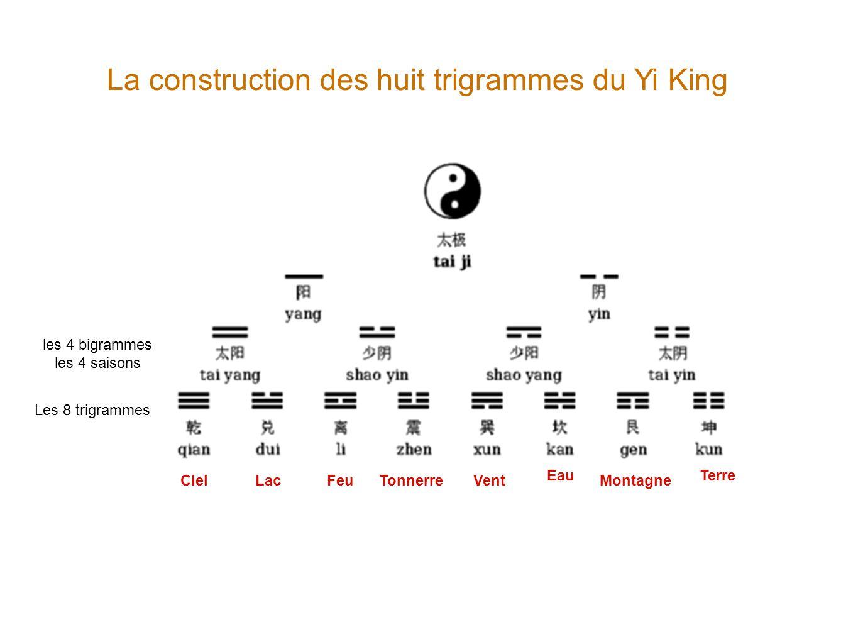 La construction des huit trigrammes du Yi King
