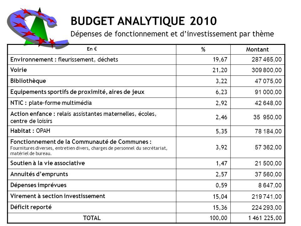 BUDGET ANALYTIQUE 2010 Dépenses de fonctionnement et d'investissement par thème. En € % Montant.