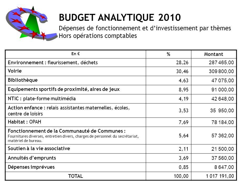 BUDGET ANALYTIQUE 2010 Dépenses de fonctionnement et d'investissement par thèmes. Hors opérations comptables.