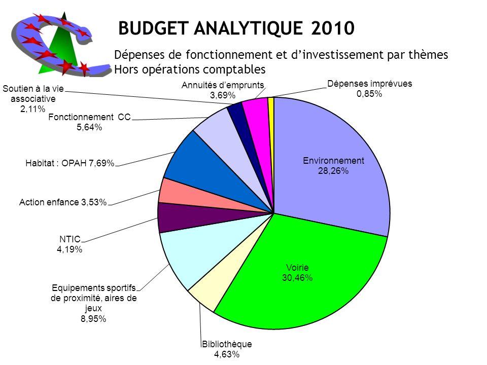 BUDGET ANALYTIQUE 2010 Dépenses de fonctionnement et d'investissement par thèmes.