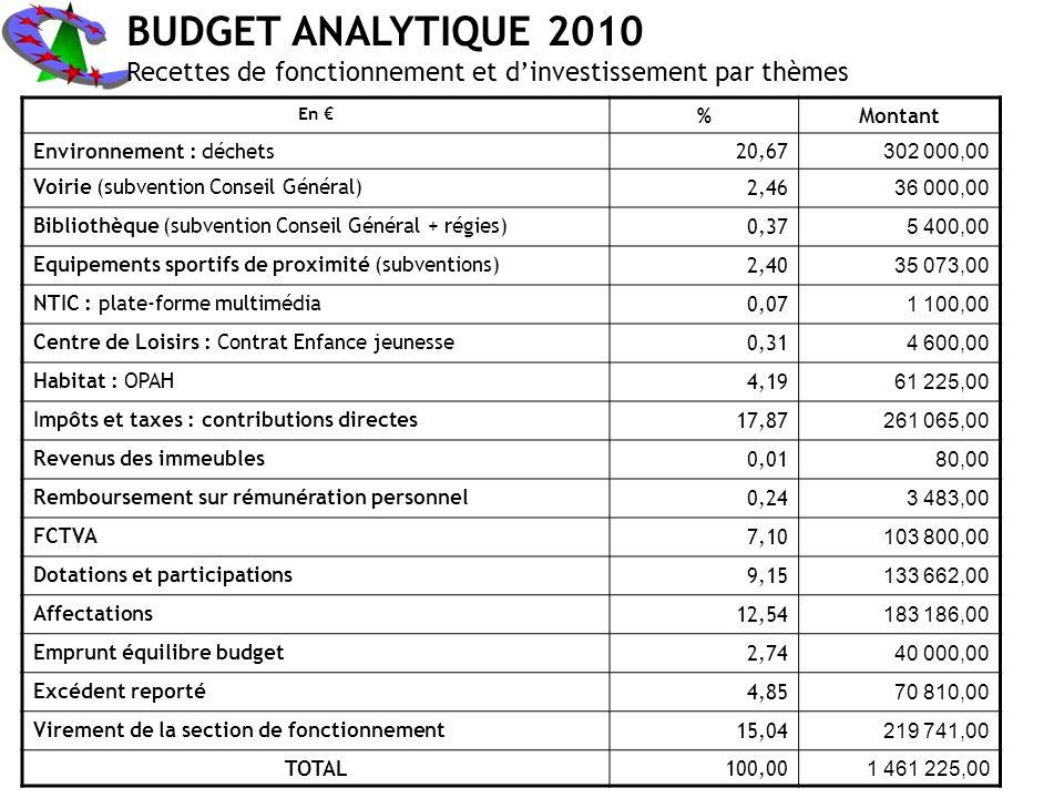 BUDGET ANALYTIQUE 2010 Recettes de fonctionnement et d'investissement par thèmes. En € % Montant.