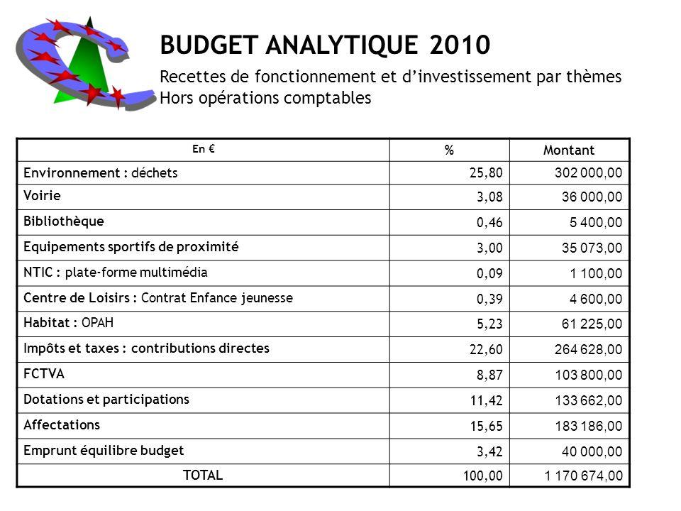 BUDGET ANALYTIQUE 2010 Recettes de fonctionnement et d'investissement par thèmes. Hors opérations comptables.