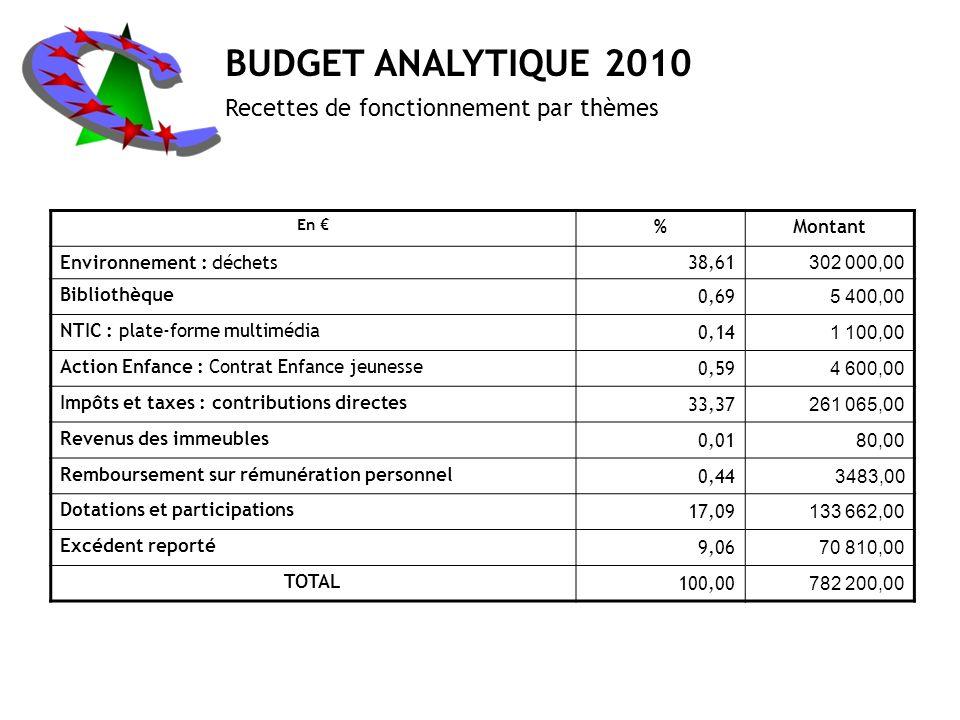 BUDGET ANALYTIQUE 2010 Recettes de fonctionnement par thèmes % Montant