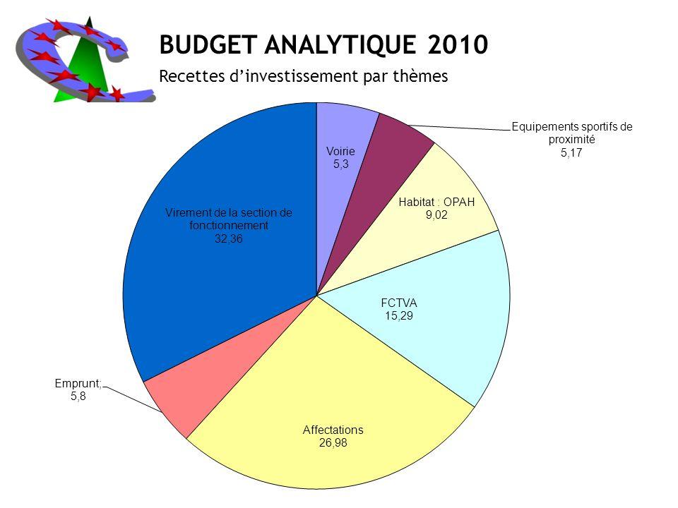 BUDGET ANALYTIQUE 2010 Recettes d'investissement par thèmes
