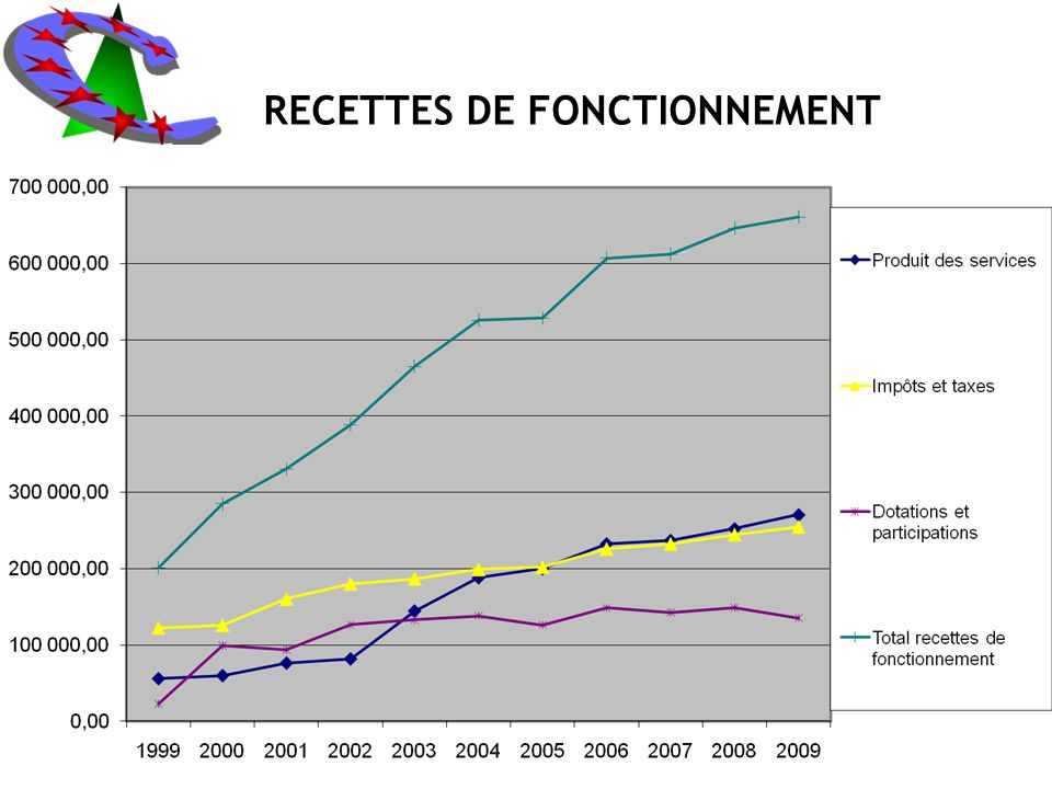 RECETTES DE FONCTIONNEMENT