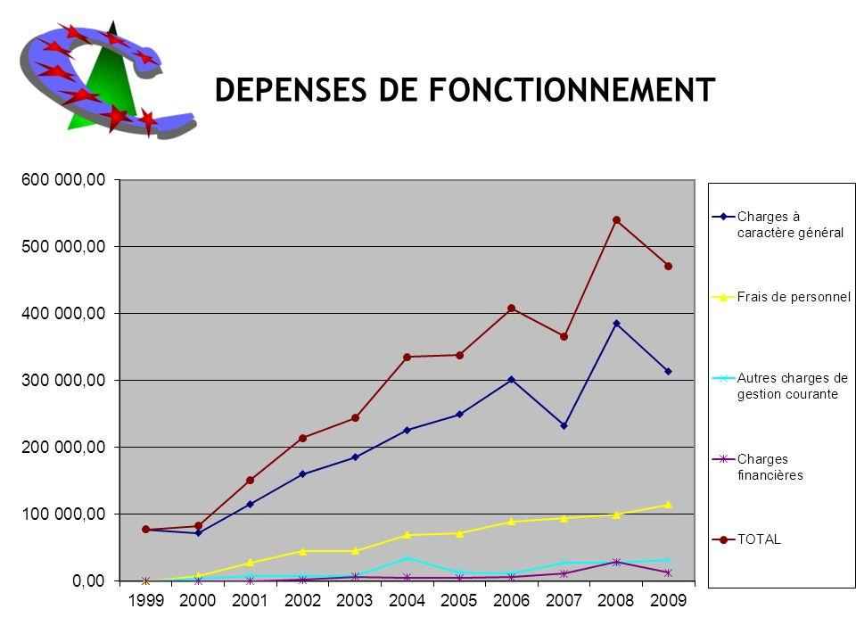 DEPENSES DE FONCTIONNEMENT