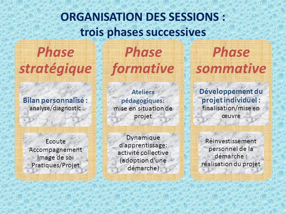 ORGANISATION DES SESSIONS : trois phases successives