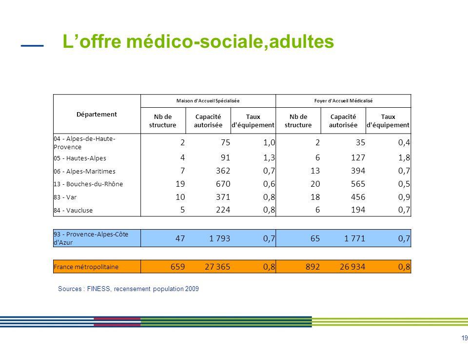 L'offre médico-sociale,adultes