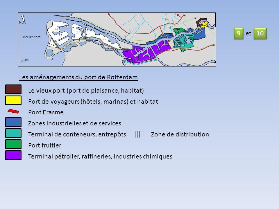 Les aménagements du port de Rotterdam