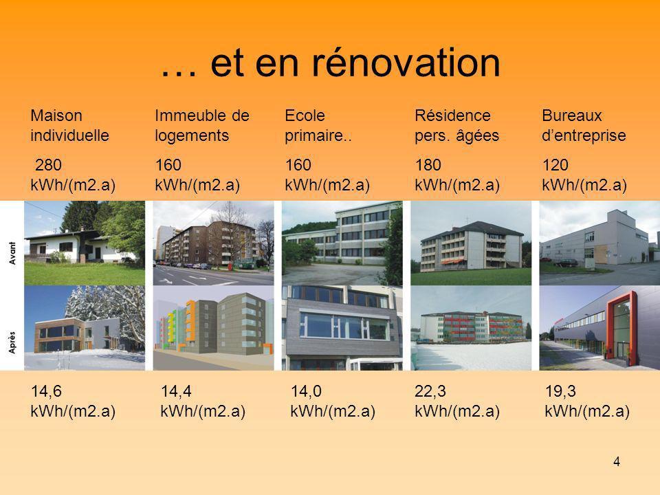 … et en rénovation Maison individuelle 280 kWh/(m2.a)