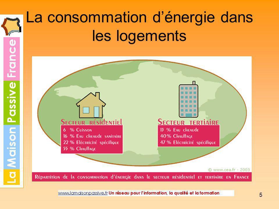 La consommation d'énergie dans les logements