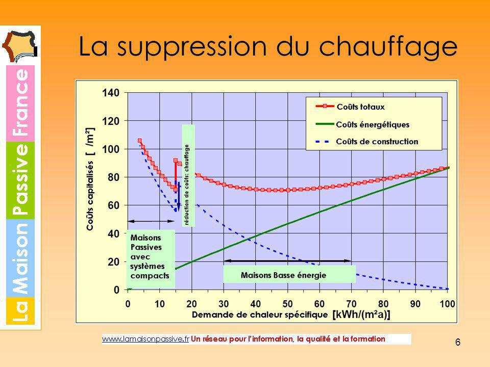 La suppression du chauffage