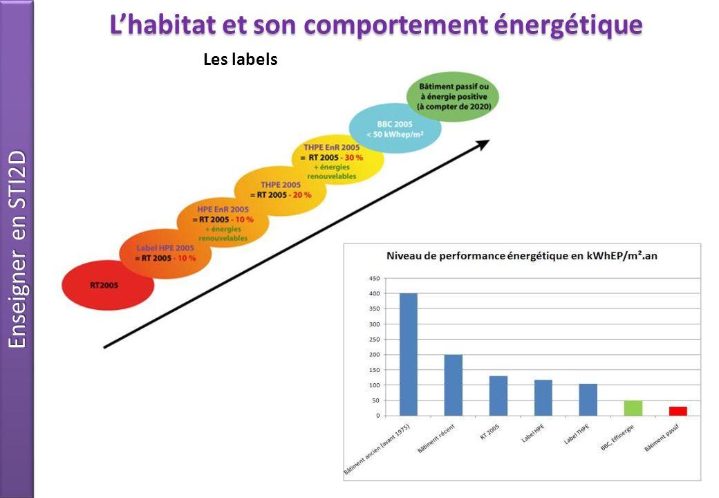 L'habitat et son comportement énergétique