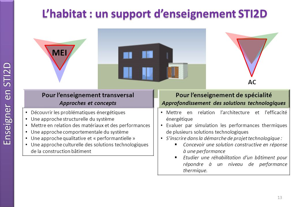 L'habitat : un support d'enseignement STI2D