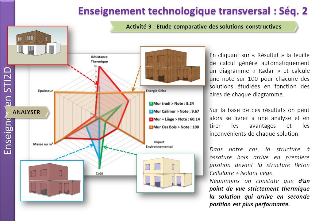 Enseignement technologique transversal : Séq. 2